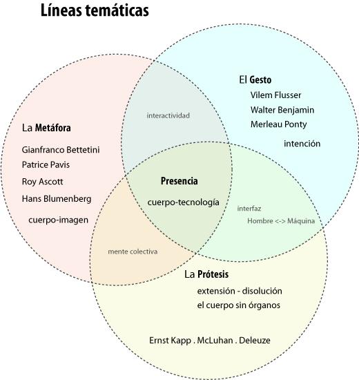 lineastematicas
